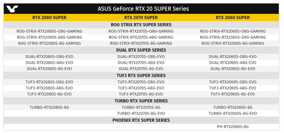 ХарактеристикиRTX 2060 Super, RTX 2070 Super и RTX 2080 Super