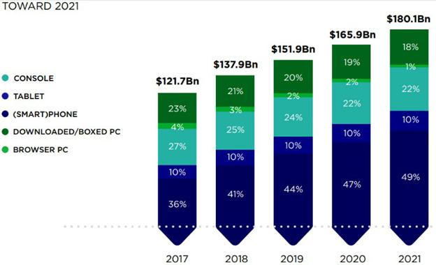 Объемы игровых продаж за период 2017-2020 годов и прогнозируемый рост рынка игр в 2021 году