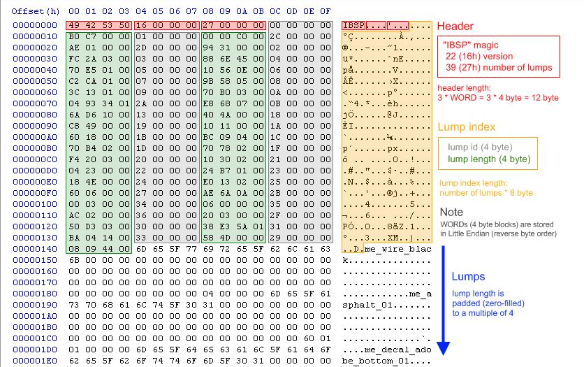 Квейковские форматы получили дополнения, но мало изменились структурно